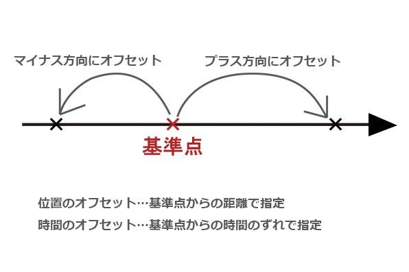 CGにおける「オフセット」とは   motiondesign81